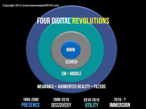 Schaefer outlines the four Digital Revolutions, the three previous and the one to come. Image found here http://www.businessesgrow.com/2014/04/28/digital-marketing-innovation/