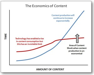 Content Shock is created when the amount of content being produced is greater than the amount of content that people can consume. Image found on Mark Schaefer's site http://www.businessesgrow.com/